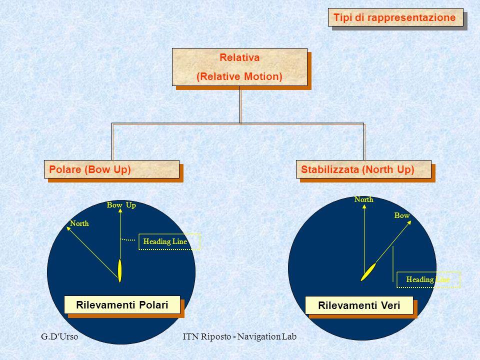 G.D'UrsoITN Riposto - Navigation Lab Tipi di rappresentazione Relativa (Relative Motion) Relativa (Relative Motion) Stabilizzata (North Up) Polare (Bo