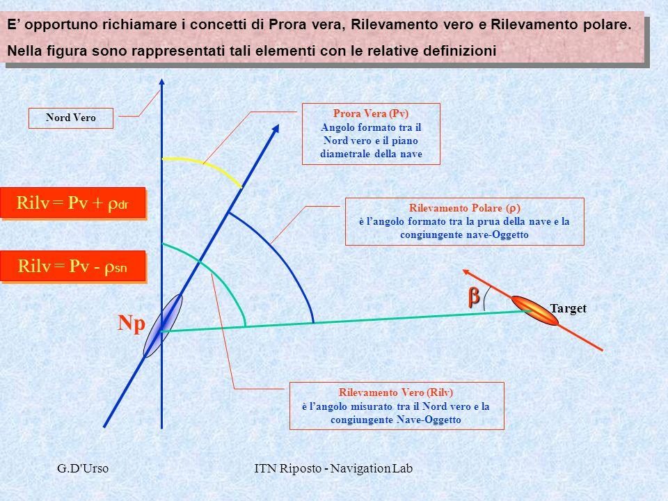 G.D'UrsoITN Riposto - Navigation Lab Nord Vero Rilevamento Polare ( è langolo formato tra la prua della nave e la congiungente nave-Oggetto Rilevament