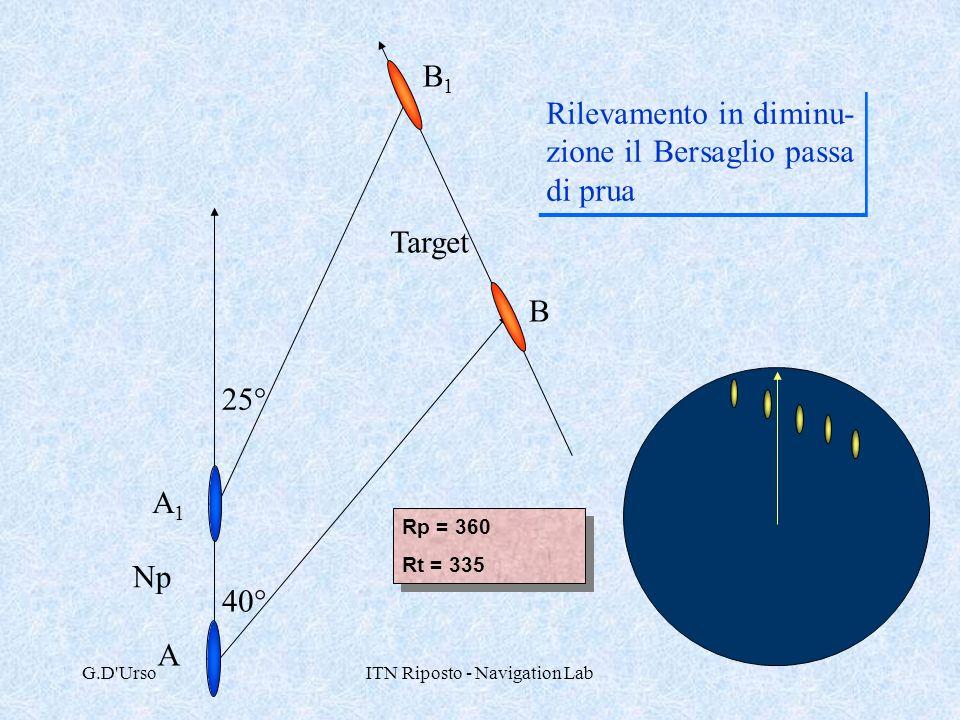 G.D'UrsoITN Riposto - Navigation Lab 40° 25° Rilevamento in diminu- zione il Bersaglio passa di prua Np Target Rp = 360 Rt = 335 Rp = 360 Rt = 335 A1A