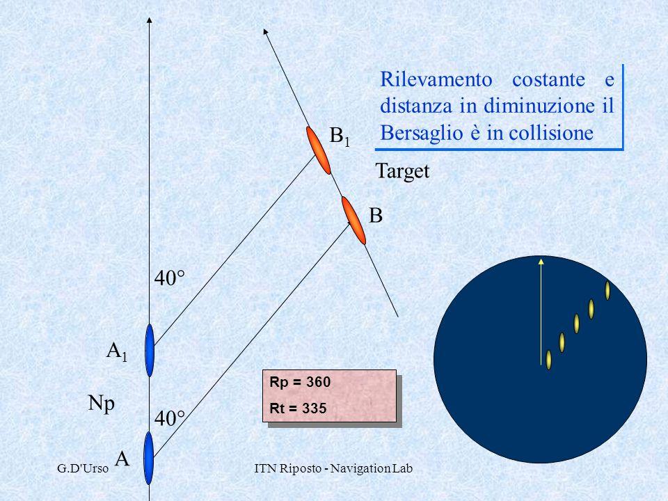 G.D'UrsoITN Riposto - Navigation Lab 40° Rilevamento costante e distanza in diminuzione il Bersaglio è in collisione Np Target Rp = 360 Rt = 335 Rp =