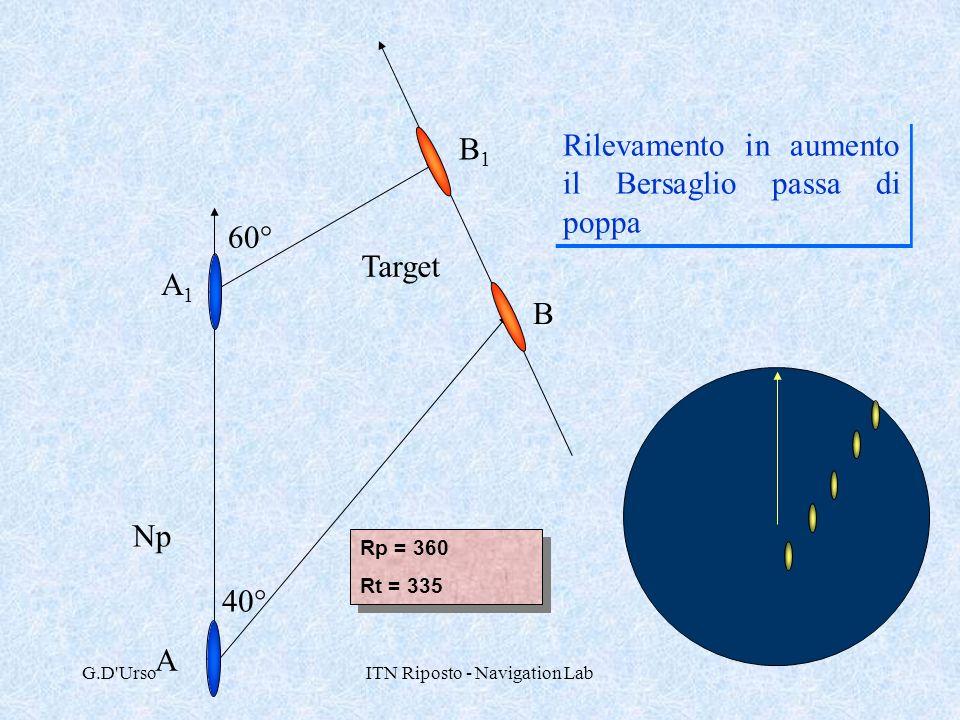 G.D'UrsoITN Riposto - Navigation Lab 40° 60° Rilevamento in aumento il Bersaglio passa di poppa Np Target Rp = 360 Rt = 335 Rp = 360 Rt = 335 A A1A1 B