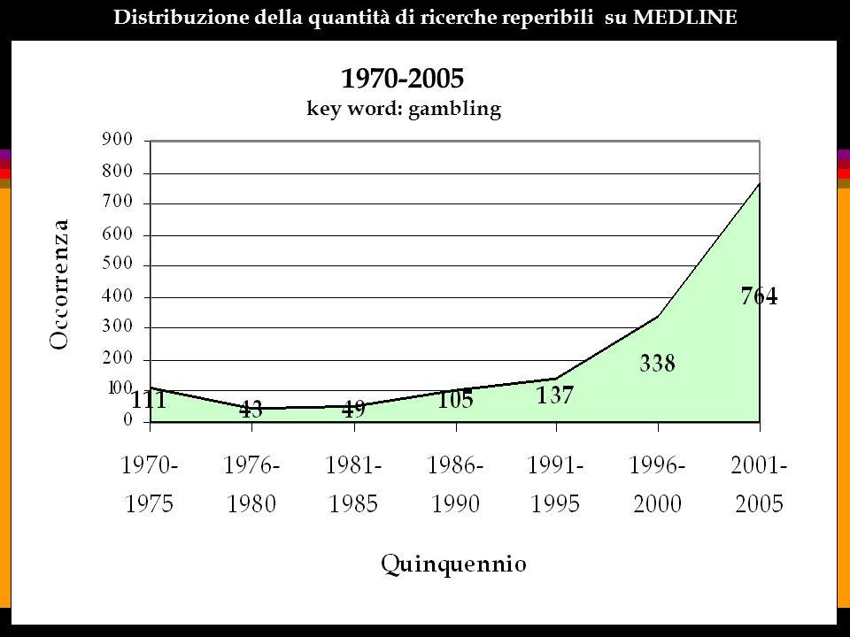 Distribuzione delle pubblicazioni (MEDLINE) - 1990-1999 key word: gambling