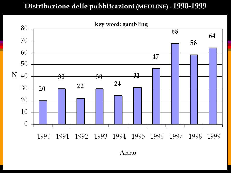Distribuzione delle pubblicazioni (MEDLINE) – 2000-2006