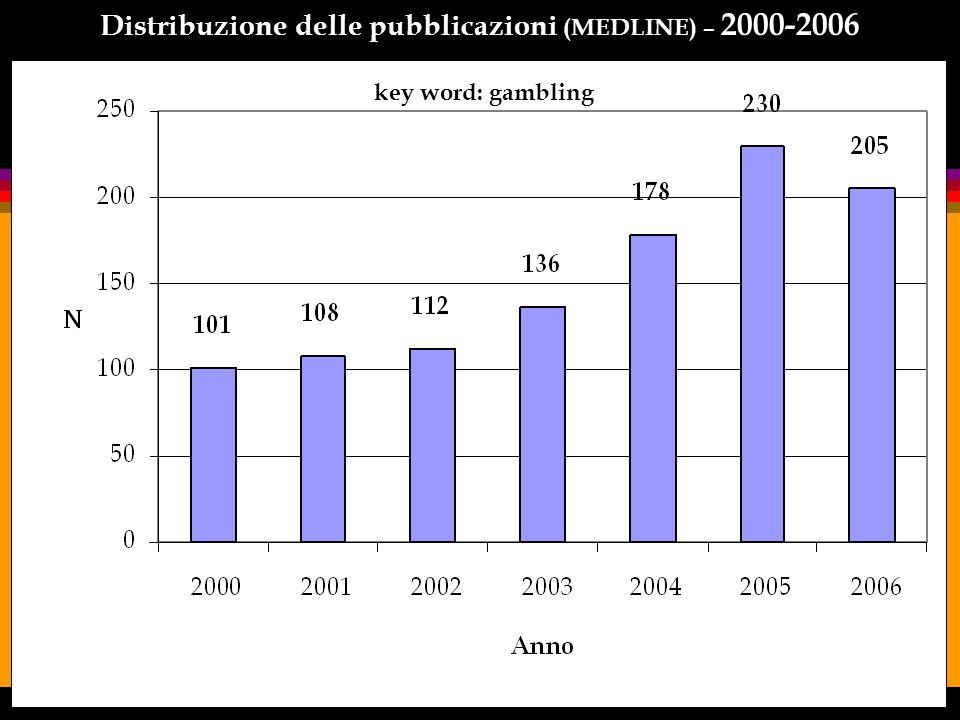 Distribuzione delle pubblicazioni per aree tematiche: 1981-2001 Periodo 1981-2001