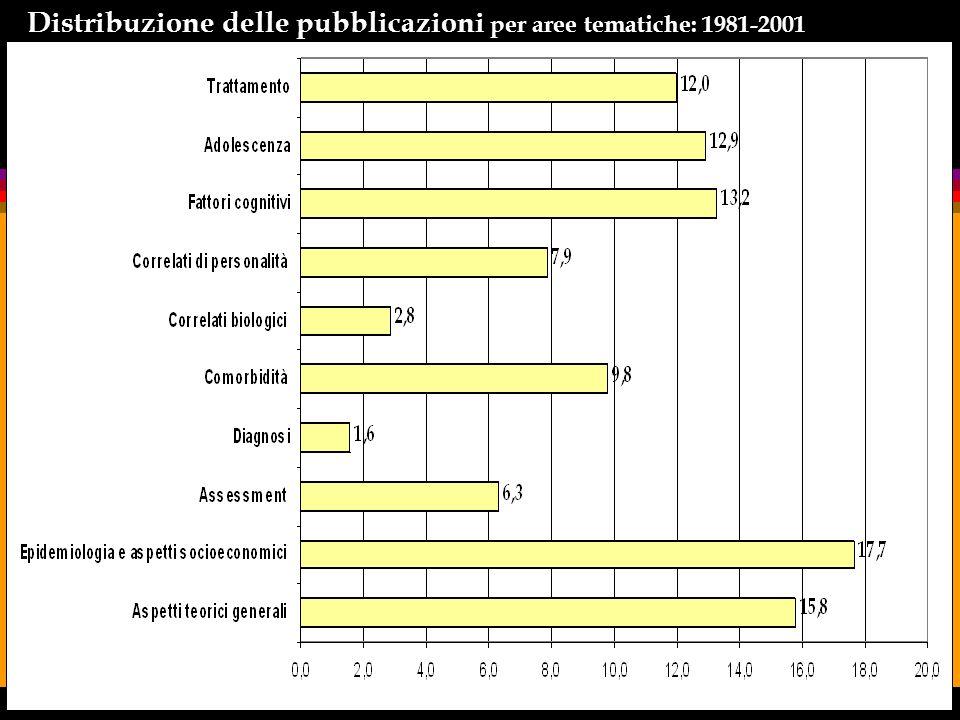 1970-2006 : 42 contributi sugli strumenti di assessment del GAP (2,4% della letteratura) key word=gambling