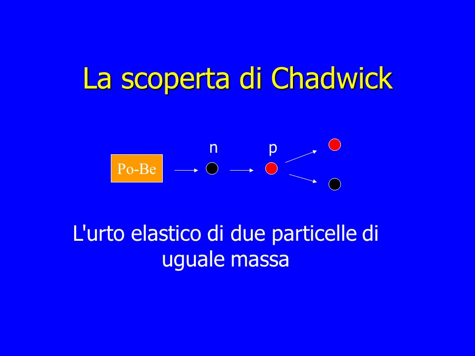 La scoperta di Chadwick Po-Be np L'urto elastico di due particelle di uguale massa