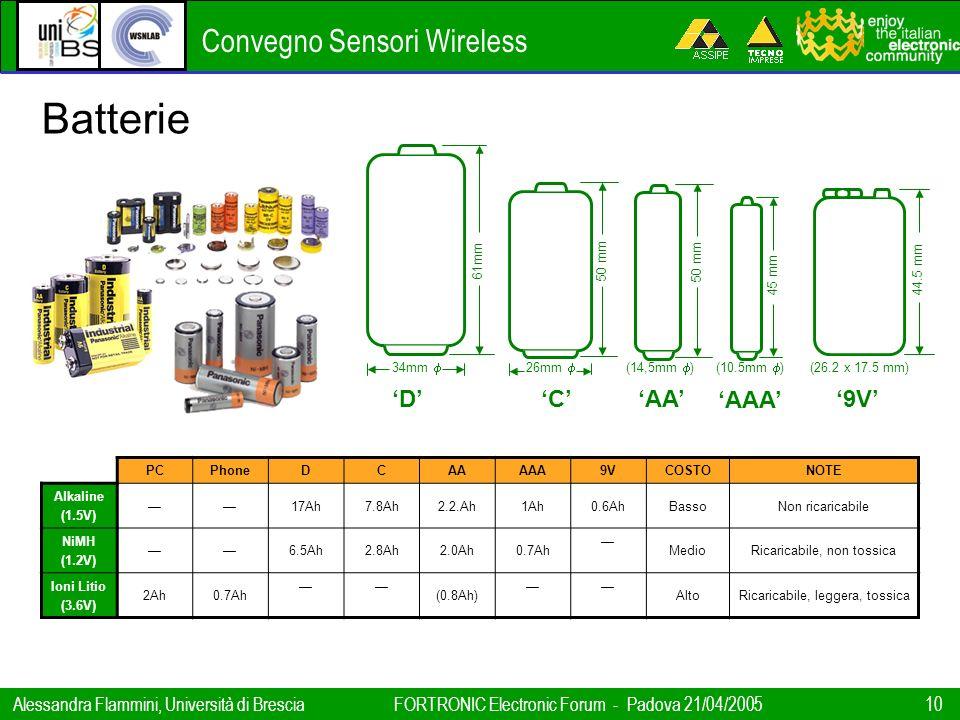Convegno Sensori Wireless Alessandra Flammini, Università di BresciaFORTRONIC Electronic Forum - Padova 21/04/2005 10 34mm 26mm (14,5mm )(10.5mm ) (26