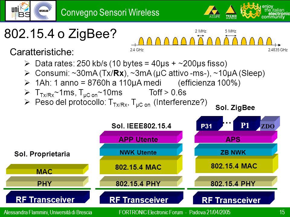Convegno Sensori Wireless Alessandra Flammini, Università di BresciaFORTRONIC Electronic Forum - Padova 21/04/2005 15 802.15.4 o ZigBee? Caratteristic