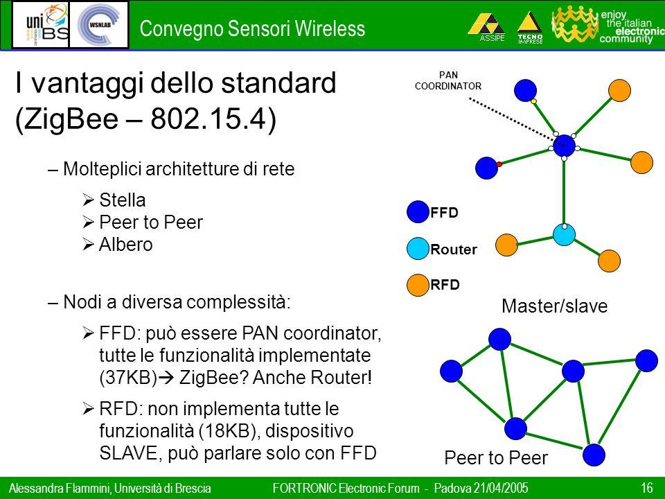 Convegno Sensori Wireless Alessandra Flammini, Università di BresciaFORTRONIC Electronic Forum - Padova 21/04/2005 16 Master/slave FFD Router RFD PAN