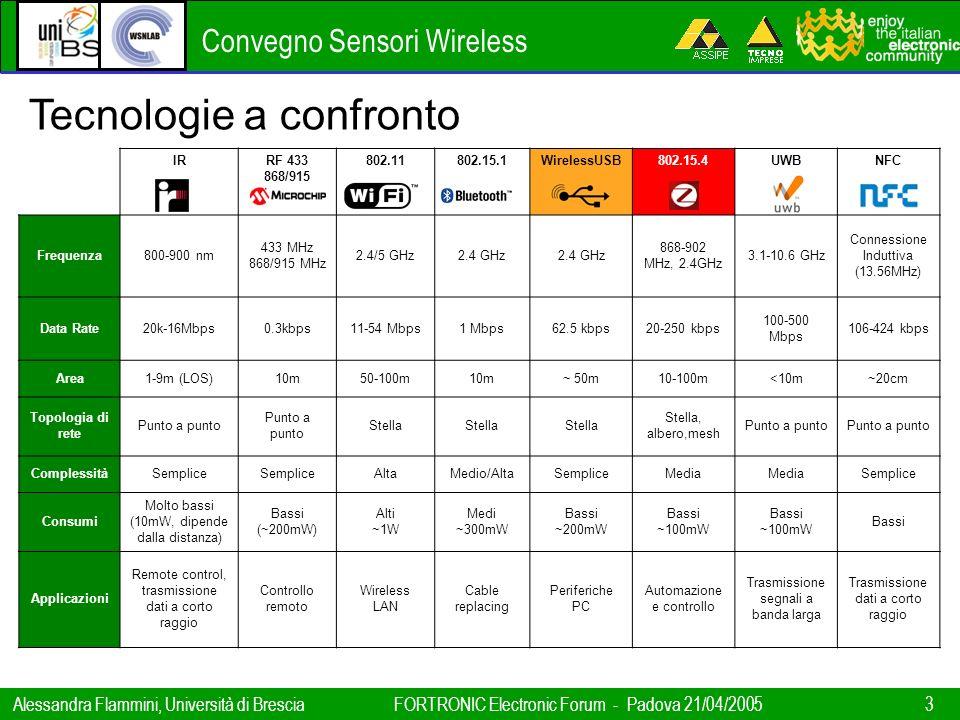 Convegno Sensori Wireless Alessandra Flammini, Università di BresciaFORTRONIC Electronic Forum - Padova 21/04/2005 3 Tecnologie a confronto IRRF 433 8