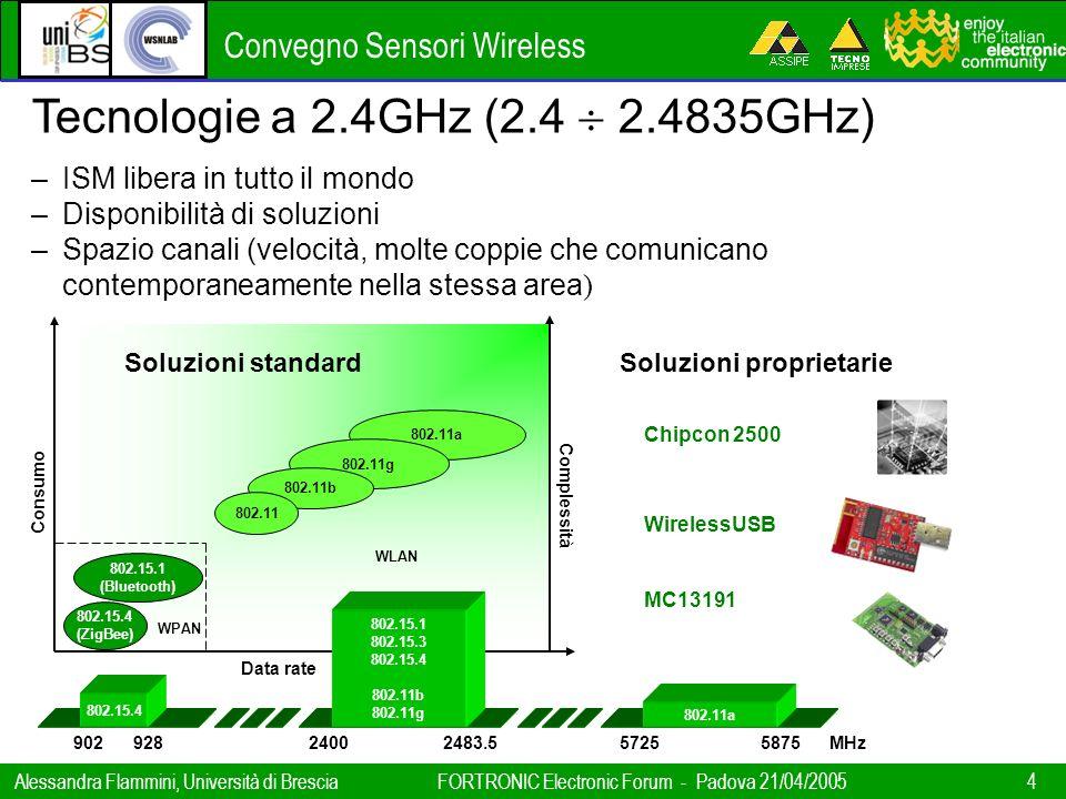 Convegno Sensori Wireless Alessandra Flammini, Università di BresciaFORTRONIC Electronic Forum - Padova 21/04/2005 4 802.15.4 (ZigBee) 802.15.1 (Bluet
