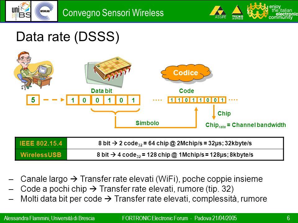 Convegno Sensori Wireless Alessandra Flammini, Università di BresciaFORTRONIC Electronic Forum - Padova 21/04/2005 6 Codice 5 Data bitCode Simbolo Chi