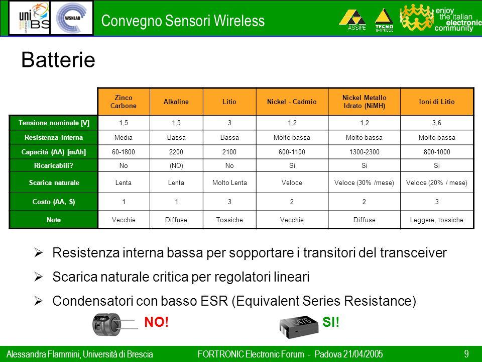 Convegno Sensori Wireless Alessandra Flammini, Università di BresciaFORTRONIC Electronic Forum - Padova 21/04/2005 9 Zinco Carbone AlkalineLitioNickel