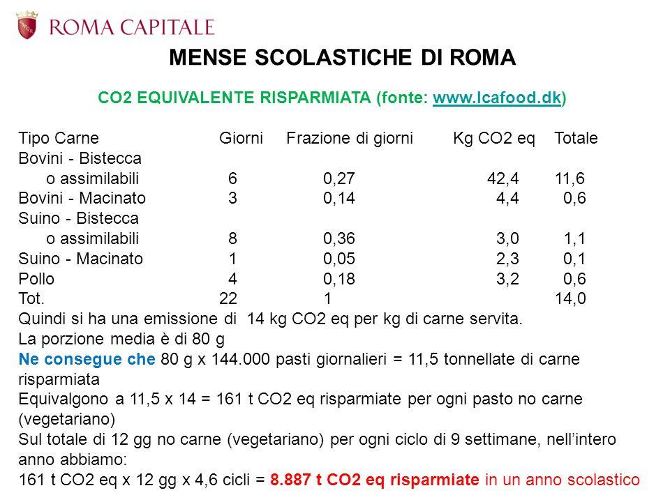 CO2 EQUIVALENTE RISPARMIATA (fonte: www.lcafood.dk)www.lcafood.dk Tipo CarneGiorni Frazione di giorni Kg CO2 eqTotale Bovini - Bistecca o assimilabili