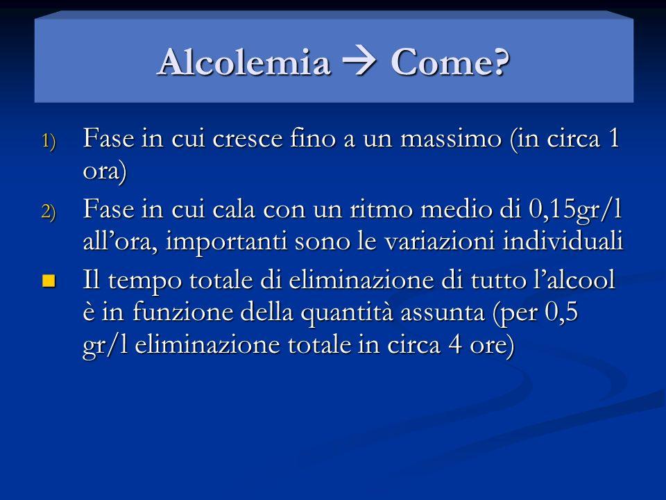 Alcolemia Come? 1) Fase in cui cresce fino a un massimo (in circa 1 ora) 2) Fase in cui cala con un ritmo medio di 0,15gr/l allora, importanti sono le