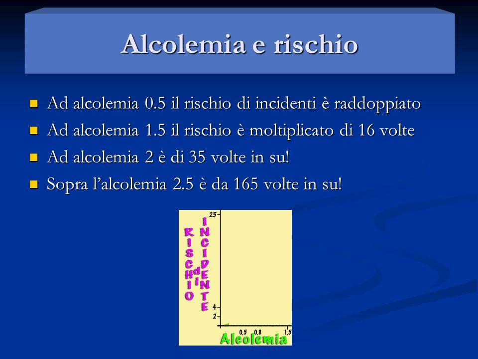 Alcolemia e rischio Ad alcolemia 0.5 il rischio di incidenti è raddoppiato Ad alcolemia 0.5 il rischio di incidenti è raddoppiato Ad alcolemia 1.5 il