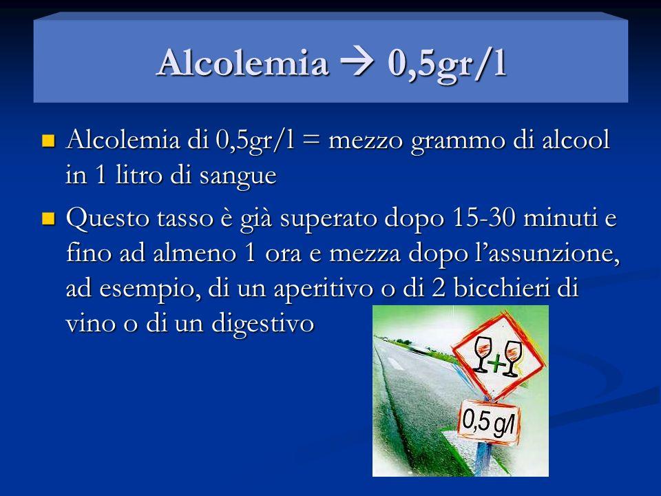 Alcolemia 0,5gr/l Alcolemia di 0,5gr/l = mezzo grammo di alcool in 1 litro di sangue Alcolemia di 0,5gr/l = mezzo grammo di alcool in 1 litro di sangu