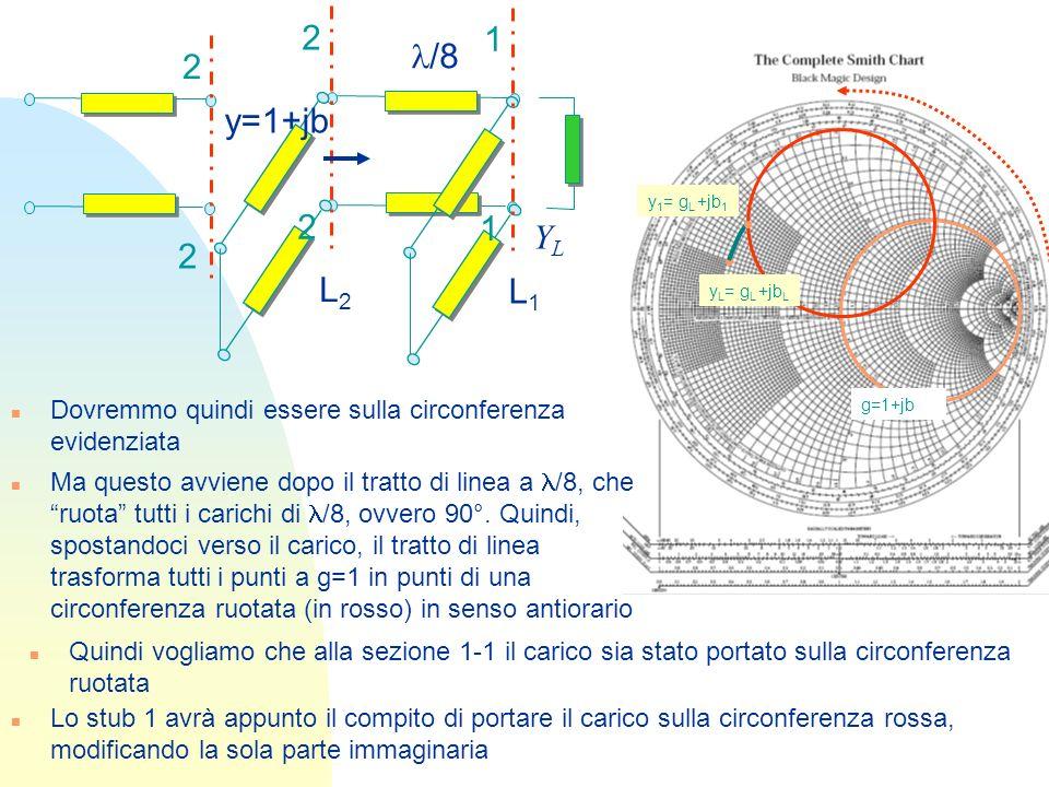 n Operativamente: YLYL /8 L1L1 L2L2 2 2 g=1+jb u Disegniamo la circonferenza g=1 ruotata in senso antiorario di una quantità pari alla distanza tra gli stub 1 1 y L = g L +jb L y 1 = g L +jb 1 u Individuiamo y L = g L +b L e lintersezione della circonferenza g L con quella ruotata: y 1 = g L +b 1.