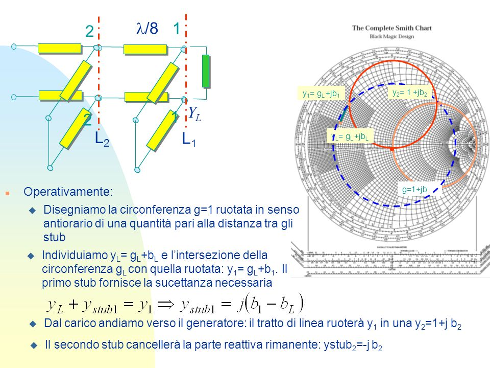 n Operativamente: YLYL /8 L1L1 L2L2 2 2 g=1+jb u Disegniamo la circonferenza g=1 ruotata in senso antiorario di una quantità pari alla distanza tra gl