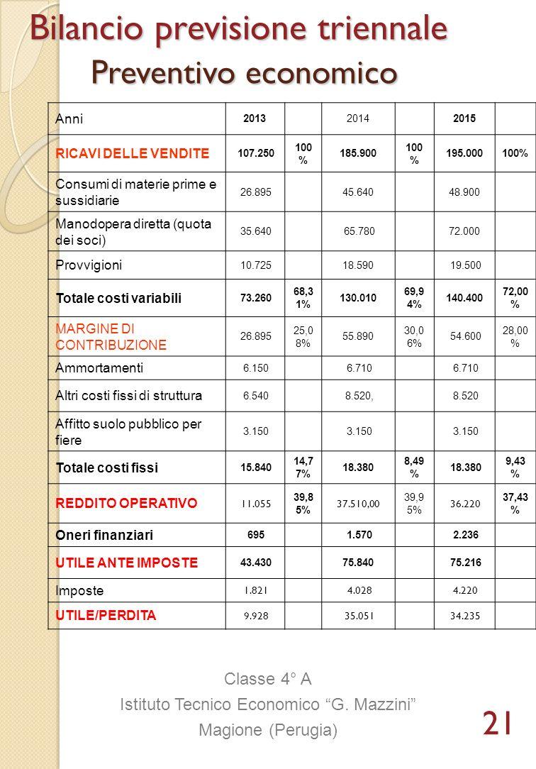 Anni 201320142015 RICAVI DELLE VENDITE 107.250 100 % 185.900 100 % 195.000100% Consumi di materie prime e sussidiarie 26.89545.64048.900 Manodopera di