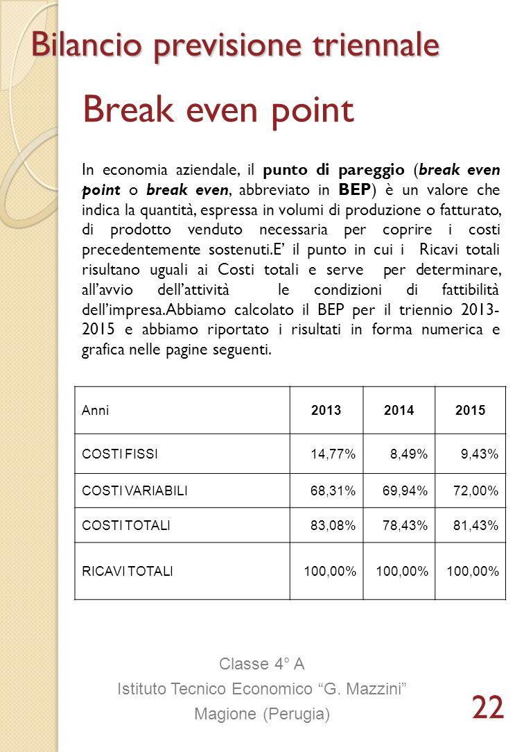 Break even point Anni201320142015 COSTI FISSI14,77%8,49%9,43% COSTI VARIABILI68,31%69,94%72,00% COSTI TOTALI83,08%78,43%81,43% RICAVI TOTALI100,00% Bi