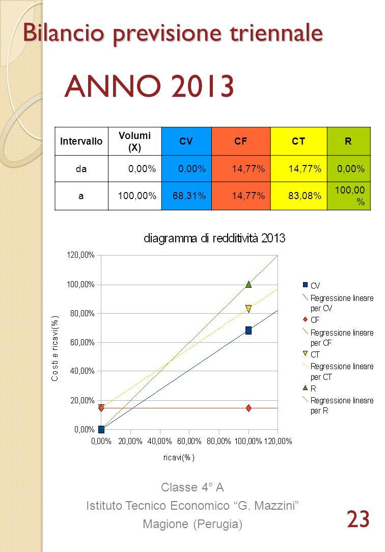 Intervallo Volumi (X) CVCFCTR da0,00% 14,77% 0,00% a100,00%68,31%14,77%83,08% 100,00 % Bilancio previsione triennale ANNO 2013 Classe 4° A Istituto Te