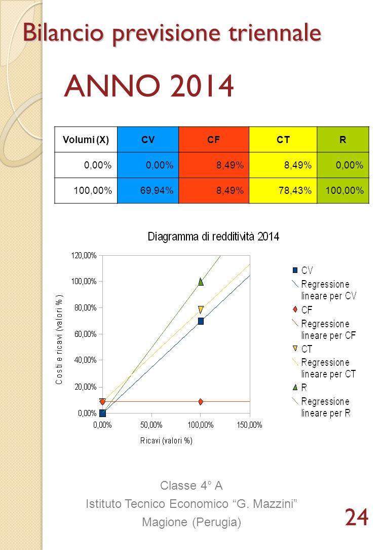 Bilancio previsione triennale ANNO 2014 Classe 4° A Istituto Tecnico Economico G. Mazzini Magione (Perugia) Volumi (X)CVCFCTR 0,00% 8,49% 0,00% 100,00