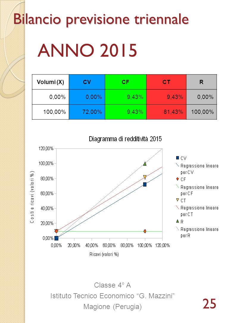 Volumi (X)CVCFCTR 0,00% 9,43% 0,00% 100,00%72,00%9,43%81,43%100,00% Classe 4° A Istituto Tecnico Economico G. Mazzini Magione (Perugia) Bilancio previ