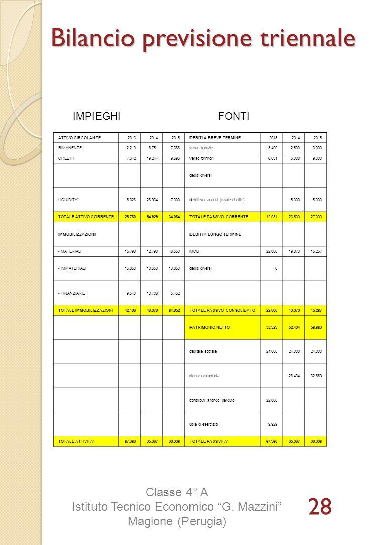 IMPIEGHIFONTI ATTIVO CIRCOLANTE201320142015DEBITI A BREVE TERMINE201320142015 RIMANENZE2.2106.7517.388verso banche3.4002.5003.000 CREDITI7.54219.2449.