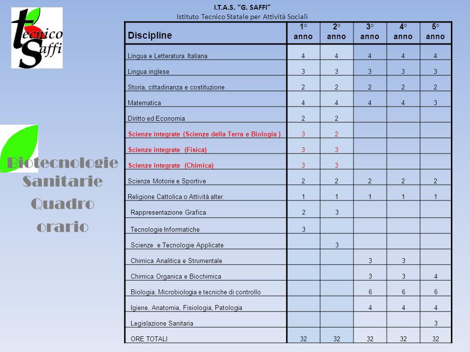 Biotecnologie Sanitarie Quadro orario I.T.A.S. G. SAFFI Istituto Tecnico Statale per Attività Sociali Discipline 1° anno 2° anno 3° anno 4° anno 5° an