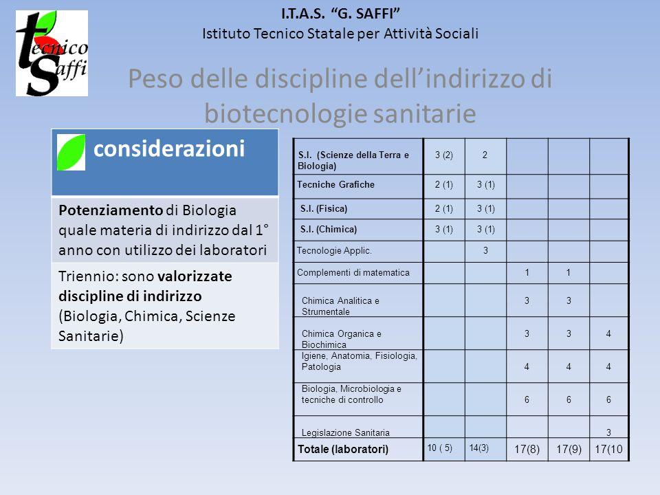 I.T.A.S. G. SAFFI Istituto Tecnico Statale per Attività Sociali Peso delle discipline dellindirizzo di biotecnologie sanitarie considerazioni Potenzia