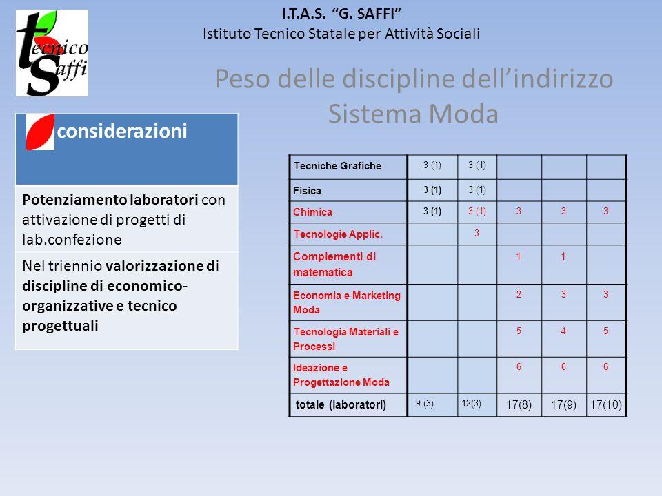 I.T.A.S. G. SAFFI Istituto Tecnico Statale per Attività Sociali Peso delle discipline dellindirizzo Sistema Moda considerazioni Potenziamento laborato
