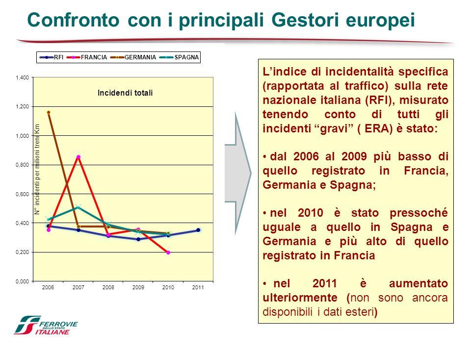 Confronto con i principali Gestori europei Lindice di incidentalità specifica (rapportata al traffico) sulla rete nazionale italiana (RFI), misurato t