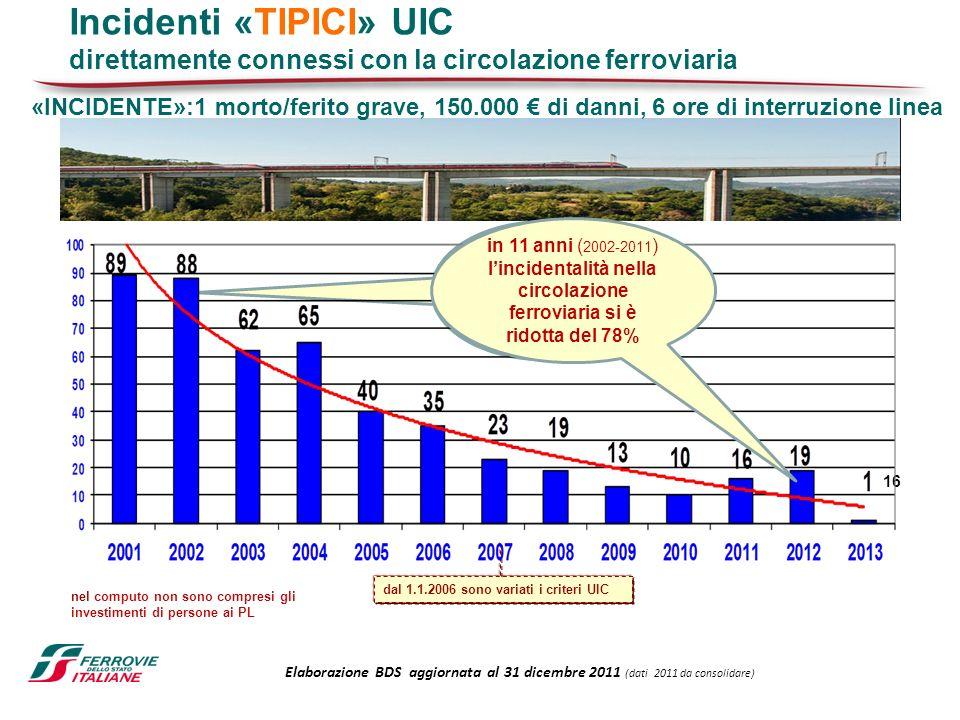 dal 1.1.2006 sono variati i criteri UIC nel computo non sono compresi gli investimenti di persone ai PL Elaborazione BDS aggiornata al 31 dicembre 201