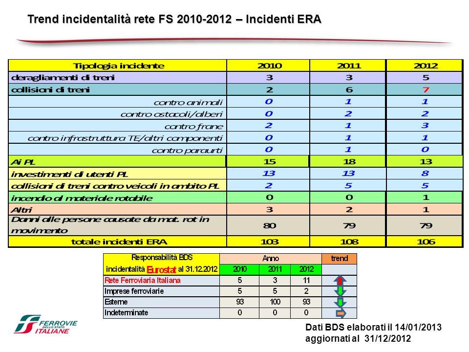 Trend incidentalità rete FS 2010-2012 – Incidenti ERA Dati BDS elaborati il 14/01/2013 aggiornati al 31/12/2012