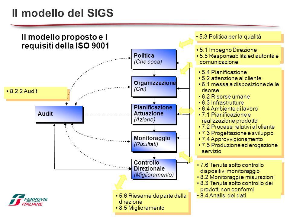 Il modello proposto e i requisiti della ISO 9001 Il modello del SIGS Audit Politica (Che cosa) Politica (Che cosa) Organizzazione (Chi) Organizzazione