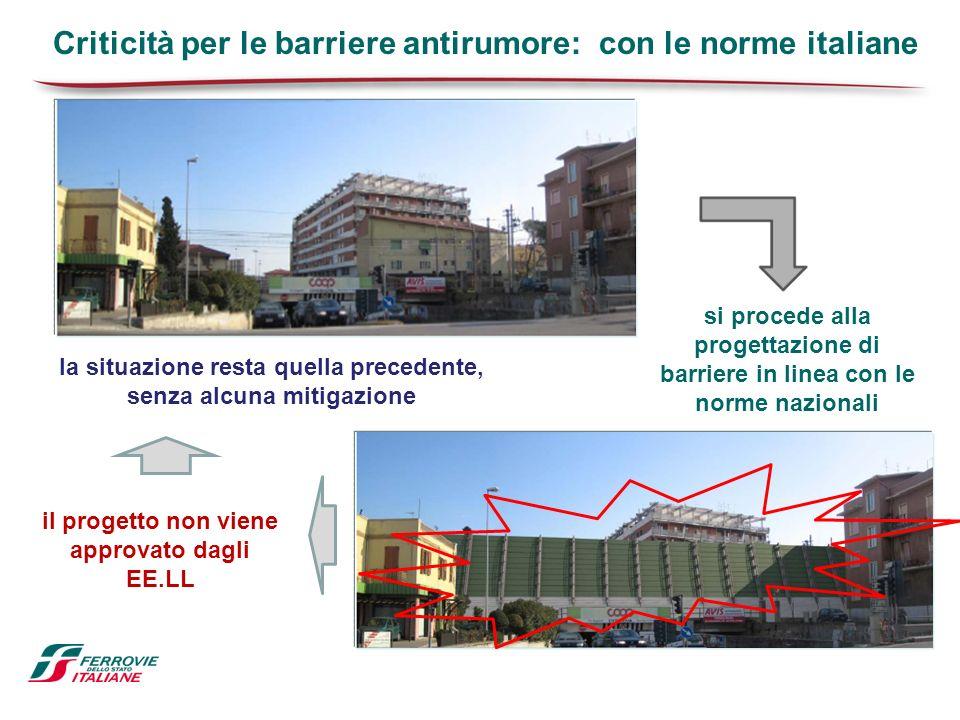 si procede alla progettazione di barriere in linea con le norme nazionali il progetto non viene approvato dagli EE.LL la situazione resta quella prece