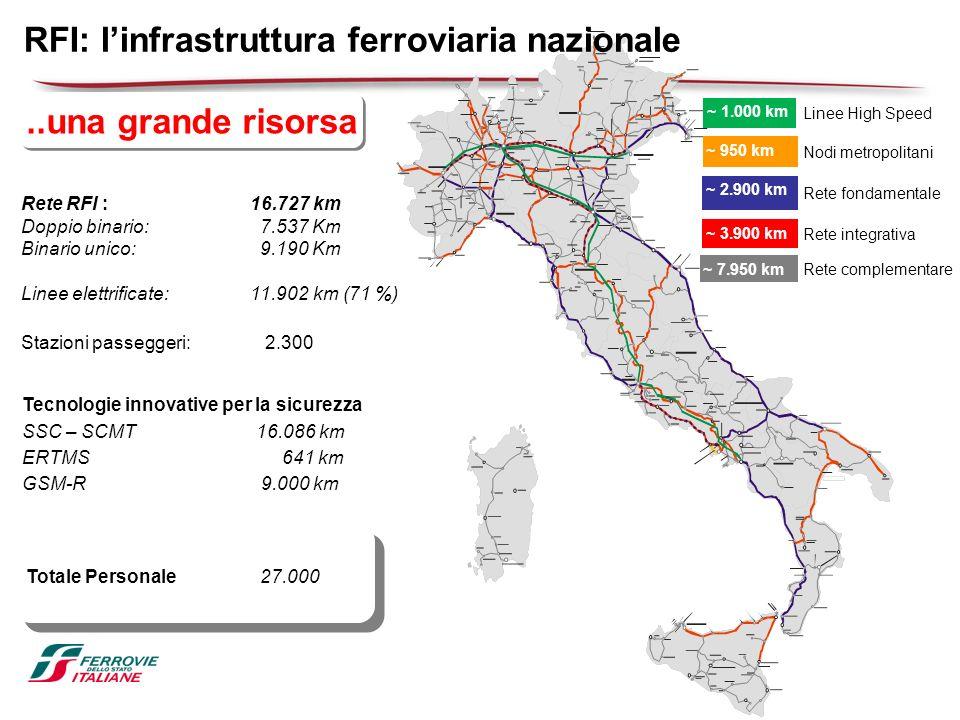 ..una grande risorsa RFI: linfrastruttura ferroviaria nazionale ~ 1.000 km ~ 950 km ~ 2.900 km ~ 3.900 km ~ 7.950 km Linee High Speed Nodi metropolita