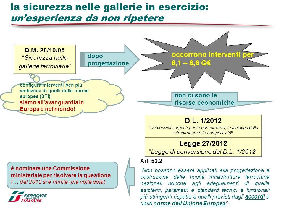la sicurezza nelle gallerie in esercizio: unesperienza da non ripetere D.M. 28/10/05 Sicurezza nelle gallerie ferroviarie D.L. 1/2012 Disposizioni urg