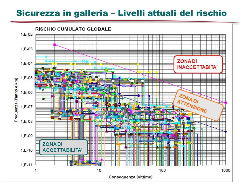 Sicurezza in galleria – Livelli attuali del rischio ZONA DI INACCETTABITA ZONA DI ACCETTABILITA