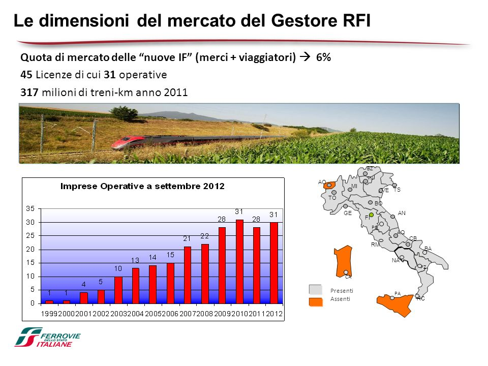 Le dimensioni del mercato del Gestore RFI Quota di mercato delle nuove IF (merci + viaggiatori) 6% 45 Licenze di cui 31 operative 317 milioni di treni
