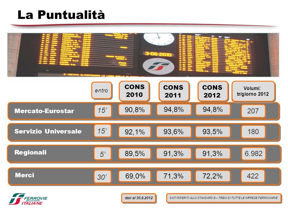 La Puntualità Servizio Universale Mercato-Eurostar Regionali Merci Volumi: tr/giorno 2012 Volumi: tr/giorno 2012 CONS 2011 94,8% 93,6% 91,3% 71,3% 207