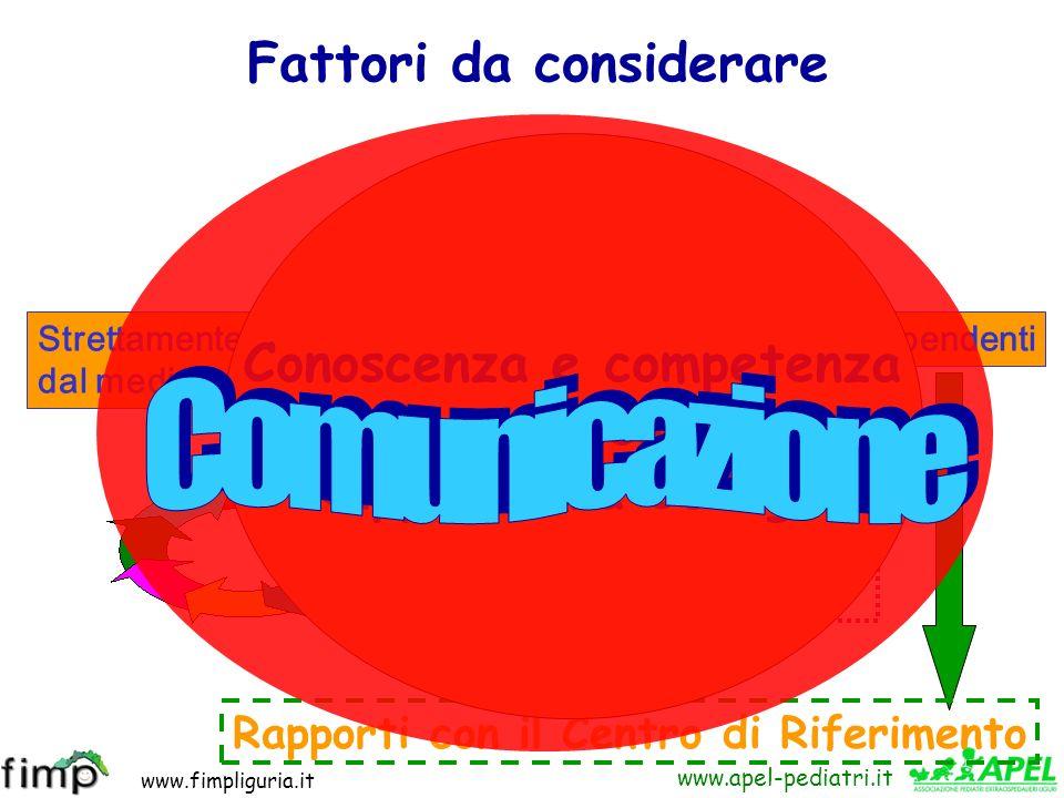 www.fimpliguria.it www.apel-pediatri.it Strettamente dipendenti dal medico Non strettamente dipendenti Legati alla famiglia: Compliance Rapporti con i