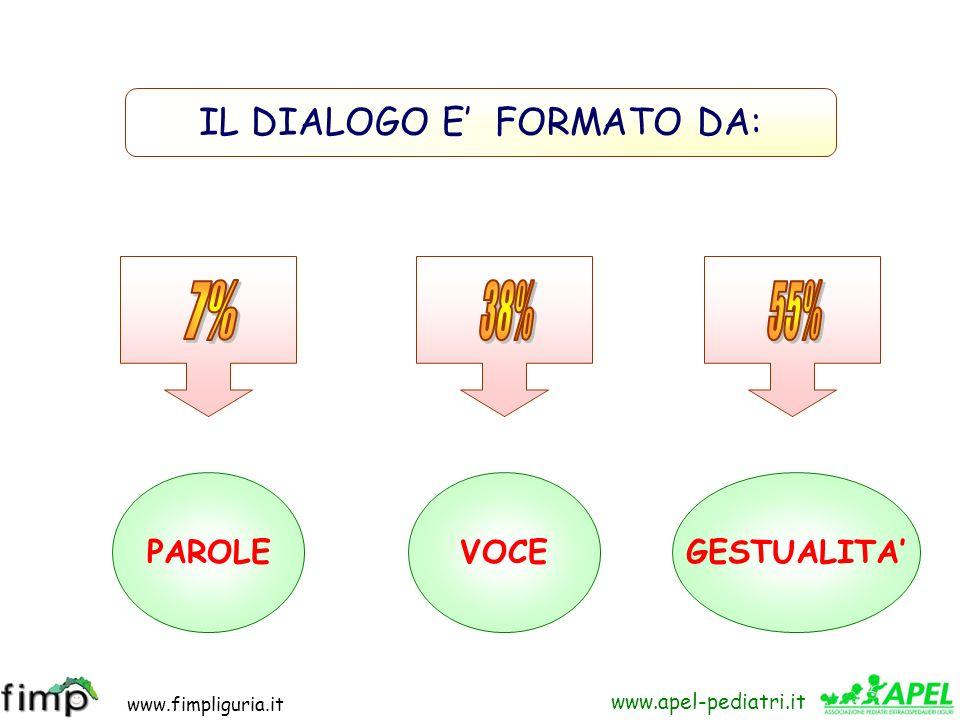 www.fimpliguria.it www.apel-pediatri.it IL DIALOGO E FORMATO DA: PAROLEVOCEGESTUALITA
