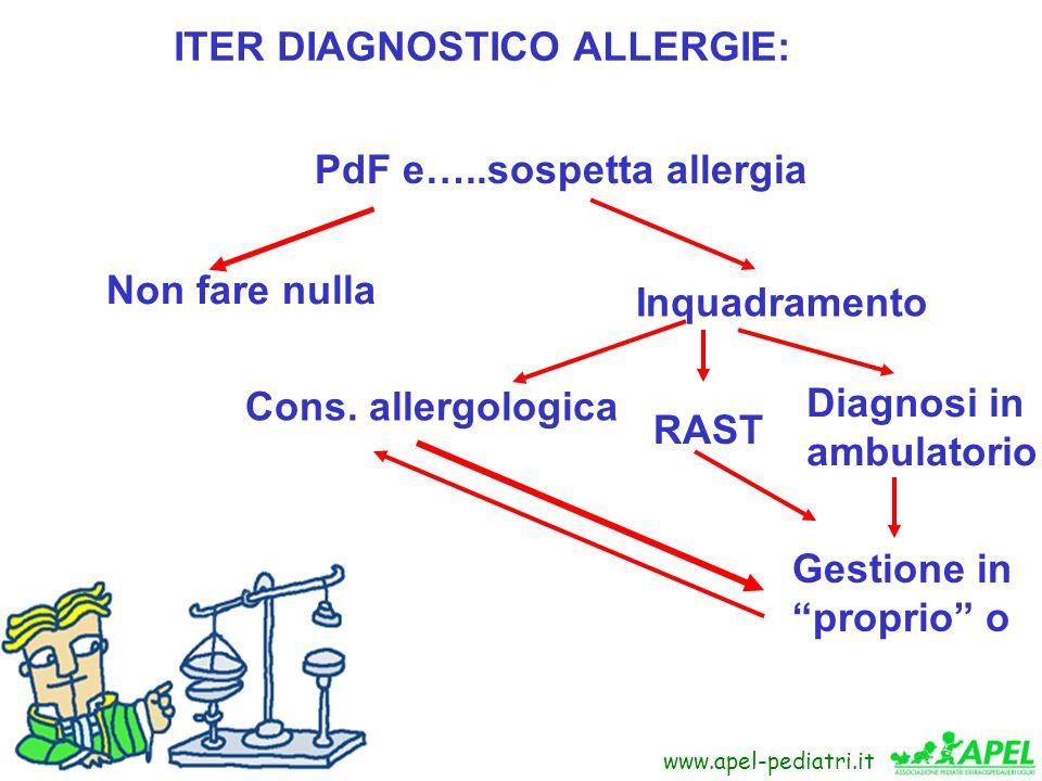 www.fimpliguria.it www.apel-pediatri.it ITER DIAGNOSTICO ALLERGIE: PdF e…..sospetta allergia Non fare nulla Inquadramento Cons. allergologica RAST Dia