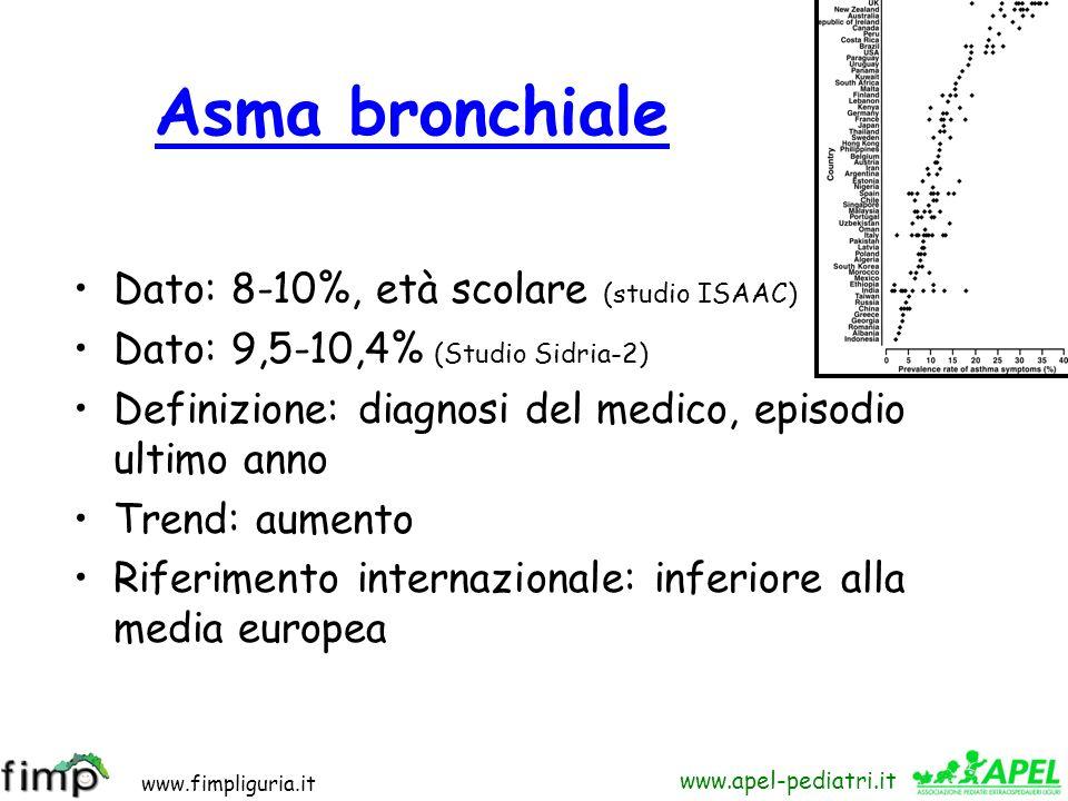 www.fimpliguria.it www.apel-pediatri.it Patologia19952002 Asma9%9,5-(10,4%) Rinite6-(14%)9-(17%) DA6%10% (Studi Italiani sui Disturbi Respiratori e lAmbiente) Galassi C, De Sario M, Biggeri A, Bisanti L, Chellini E, Ciccone G, Petronio MG, Piffer S, Sestini P, Rusconi F, Viegi G, Forastiere F.
