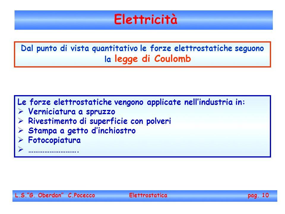 Elettricità L.S.G. Oberdan C.Pocecco Elettrostatica pag. 10 Le forze elettrostatiche vengono applicate nellindustria in: Verniciatura a spruzzo Rivest