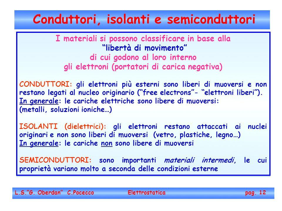 Conduttori, isolanti e semiconduttori L.S.G. Oberdan C.Pocecco Elettrostatica pag. 12 I materiali si possono classificare in base alla libertà di movi
