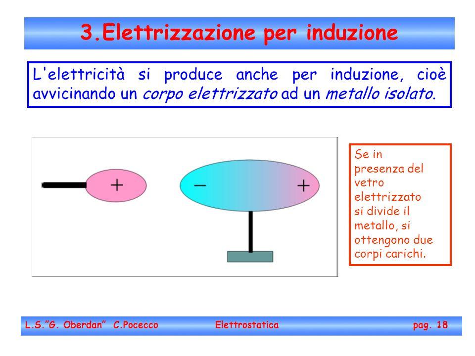 3.Elettrizzazione per induzione L.S.G. Oberdan C.Pocecco Elettrostatica pag. 18 L'elettricità si produce anche per induzione, cioè avvicinando un corp