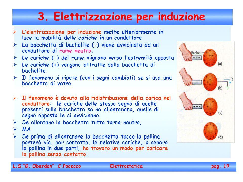 3. Elettrizzazione per induzione L.S.G. Oberdan C.Pocecco Elettrostatica pag. 19 Lelettrizzazione per induzione mette ulteriormente in luce la mobilit